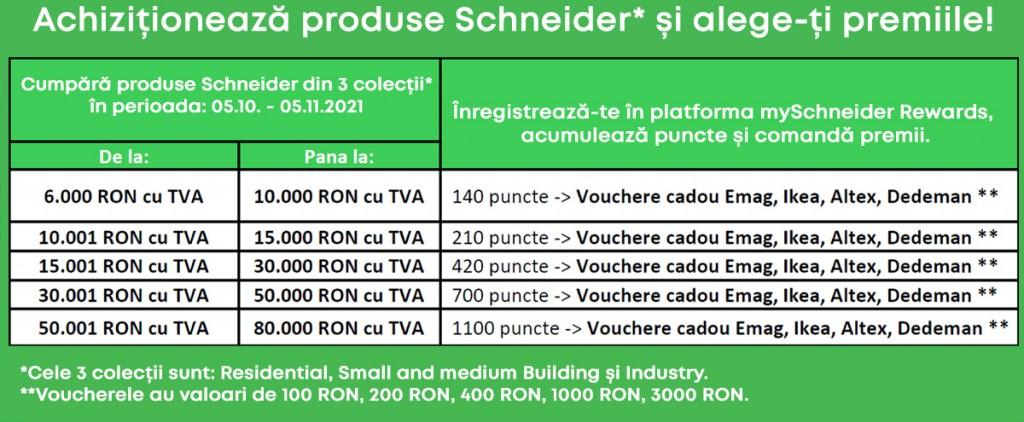Praguri promotie toamna 2021 Schneider